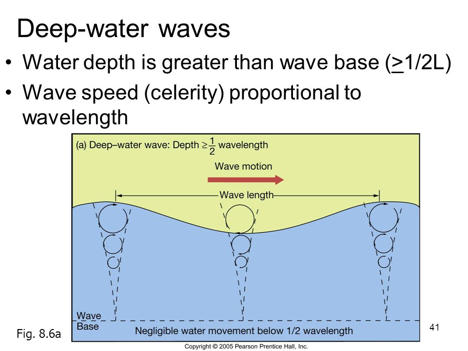 42 Shallow-water wave Water depth is < 1/20L Celerity proportional to depth of water Fig. 8.6b