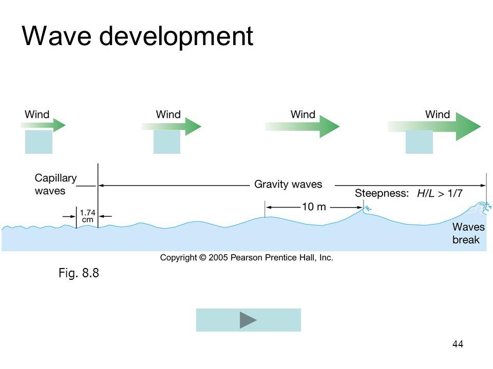 44 Wave development Fig. 8.8