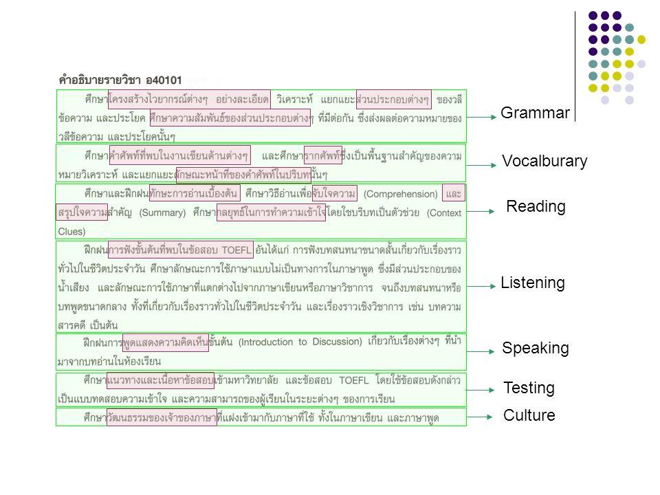 Vocalburary Grammar Reading Listening Speaking Testing Culture