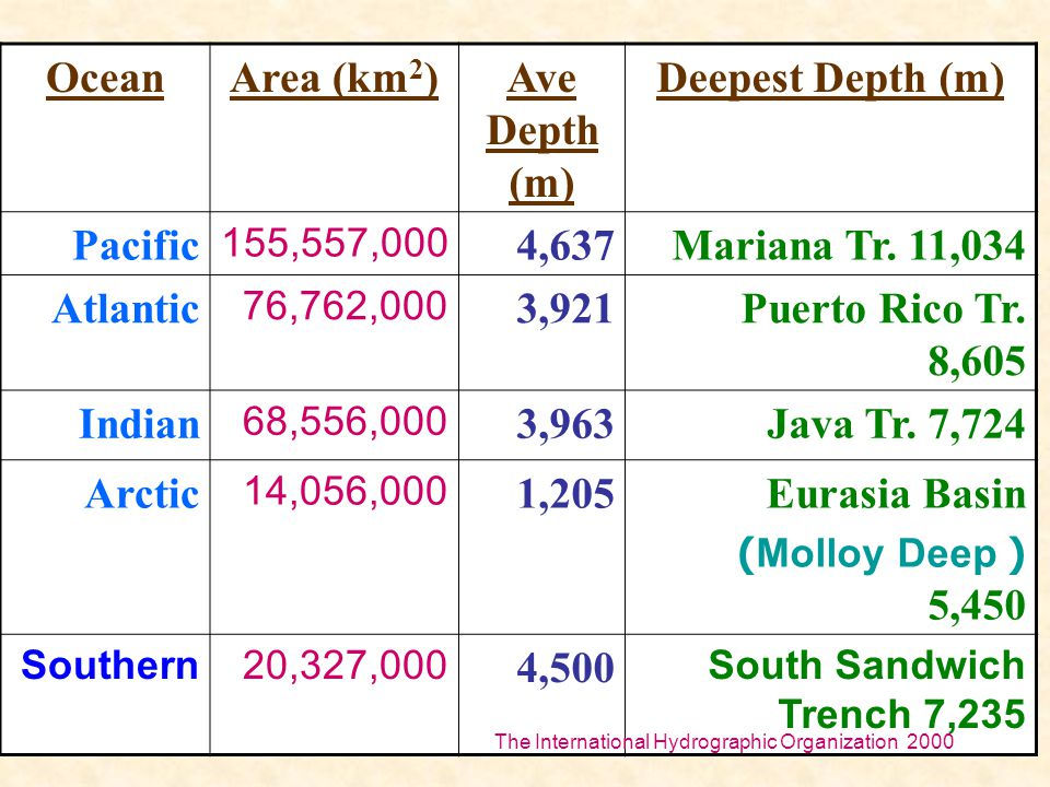 12 OceanArea (km 2 )Ave Depth (m) Deepest Depth (m) Pacific 155,557,000 4,637Mariana Tr. 11,034 Atlantic 76,762,000 3,921Puerto Rico Tr. 8,605 Indian