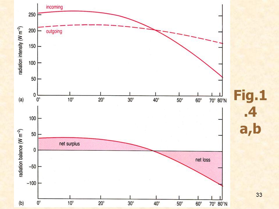 33 Fig.1.4 a,b