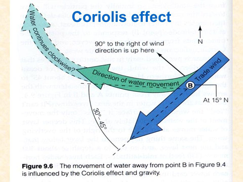 53 Coriolis effect