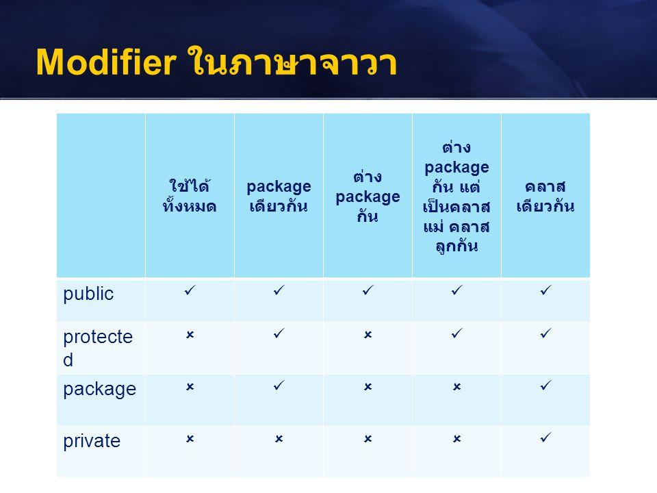 Modifier ในภาษาจาวา ใช้ได้ ทั้งหมด package เดียวกัน ต่าง package กัน ต่าง package กัน แต่ เป็นคลาส แม่ คลาส ลูกกัน คลาส เดียวกัน public protecte d 