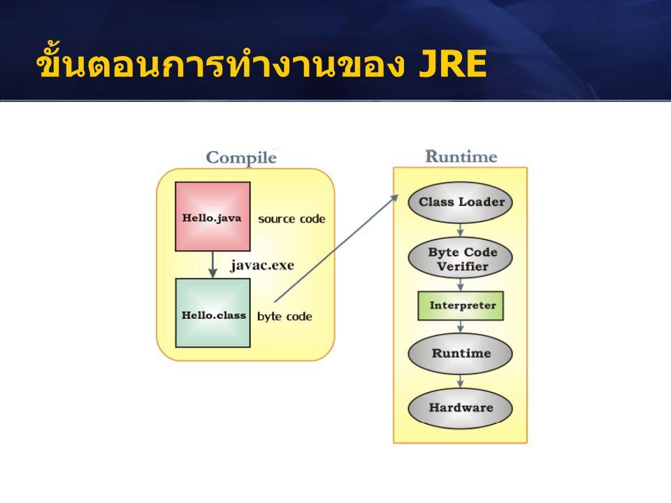 ขั้นตอนการทำงานของ JRE