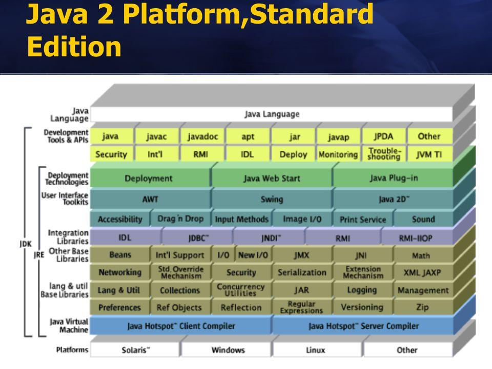Java 2 Platform,Standard Edition
