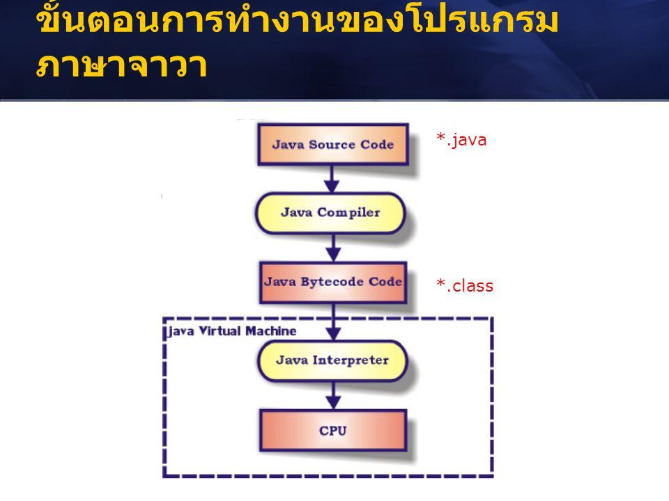 ขั้นตอนการทำงานของโปรแกรม ภาษาจาวา *.java *.class