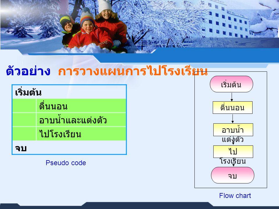 ตัวอย่าง การวางแผนการไปโรงเรียน เริ่มต้น ตื่นนอน อาบน้ำและแต่งตัว ไปโรงเรียน จบ Pseudo code เริ่มต้น ตื่นนอน อาบน้ำ แต่งตัว ไป โรงเรียน จบ Flow chart