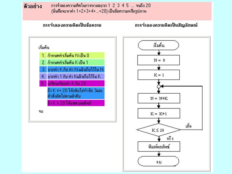 การเขียนโปรแกรม การเขียนโปรแกรม (programming) หมายถึง กระบวนการใช้ ภาษาคอมพิวเตอร์ เพื่อกำหนด โครงสร้างของข้อมูล และกำหนดขั้นตอนวิธีเพื่อใช้ แก้ปัญหาตามที่ได้ออกแบบไว้ โดยอาศัย หลักเกณฑ์การเขียนโปรแกรมคอมพิวเตอร์ของแต่ ละภาษา