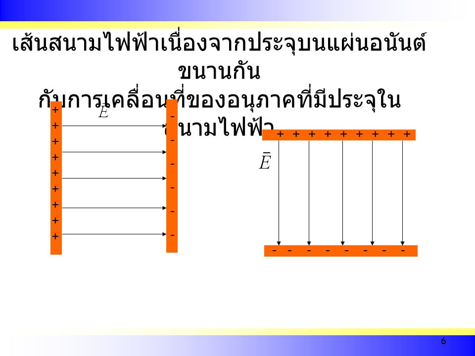 6 เส้นสนามไฟฟ้าเนื่องจากประจุบนแผ่นอนันต์ ขนานกัน กับการเคลื่อนที่ของอนุภาคที่มีประจุใน สนามไฟฟ้า ++++++++++++++++++ ------------ ++++++++++++++++++ -