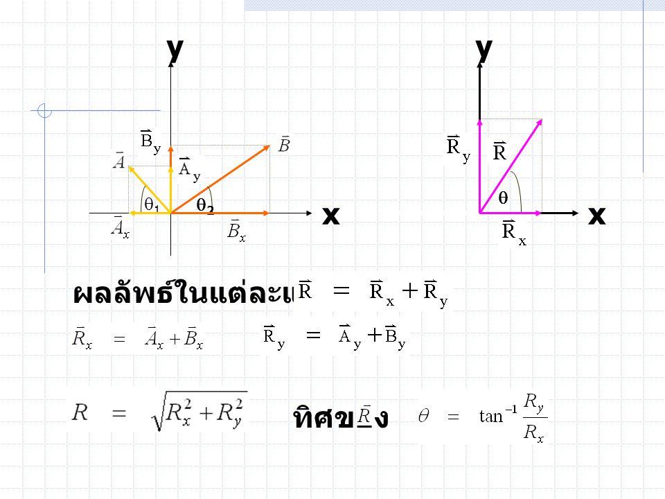 11 22  y x y x ผลลัพธ์ในแต่ละแกน จะได้ ทิศของ คือ