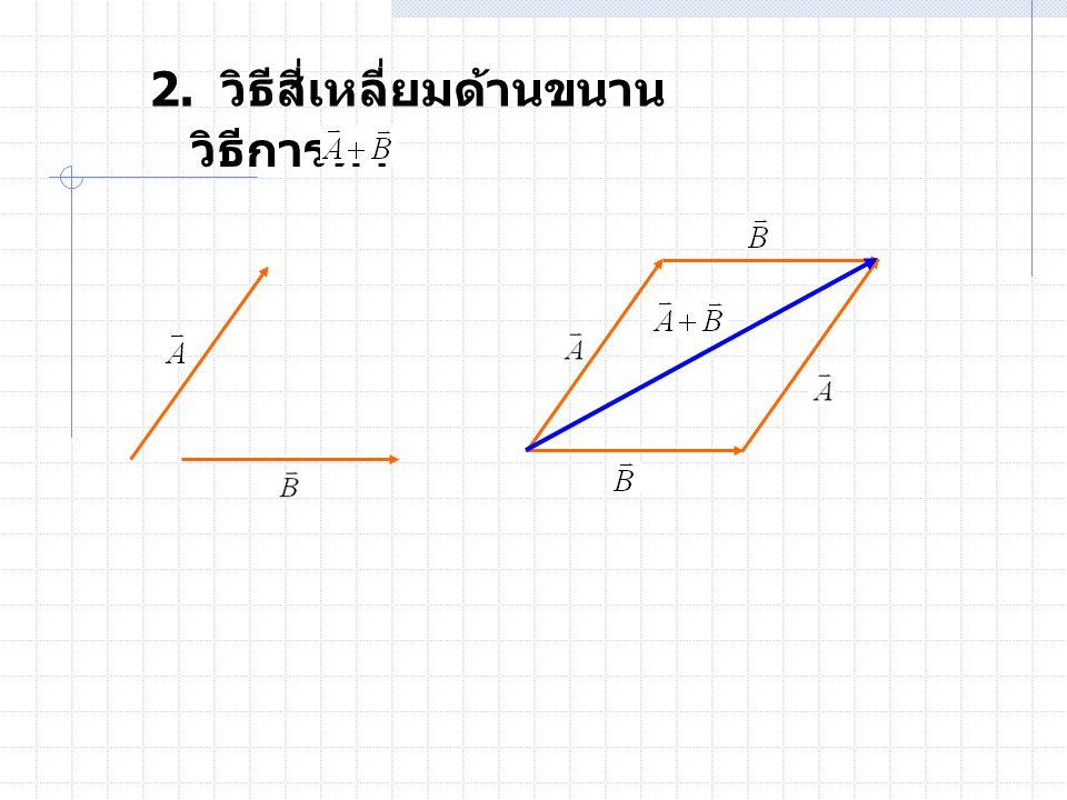 1.3.2 การบวกและการลบเวกเตอร์ โดยวิธีตรีโกณมิติ เวกเตอร์ และ ทำมุมกัน เมื่อ รวมกันได้เวกเตอร์ โดยเวกเตอร์ ลัพธ์ ทำมุมกับ เป็นมุม ดัง รูป  