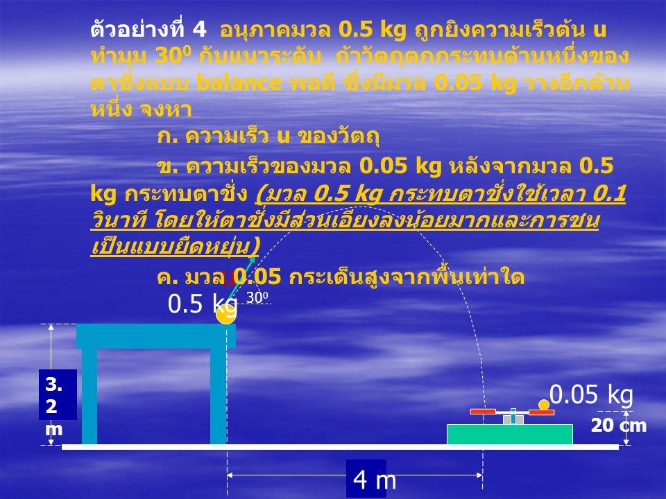 0.05 kg 30 0 4 m 0.5 kg 3.2m3.2m 20 cm u ตัวอย่างที่ 4 อนุภาคมวล 0.5 kg ถูกยิงความเร็วต้น u ทำมุม 30 0 กับแนวระดับ ถ้าวัตถุตกกระทบด้านหนึ่งของ ตาชั่งแ