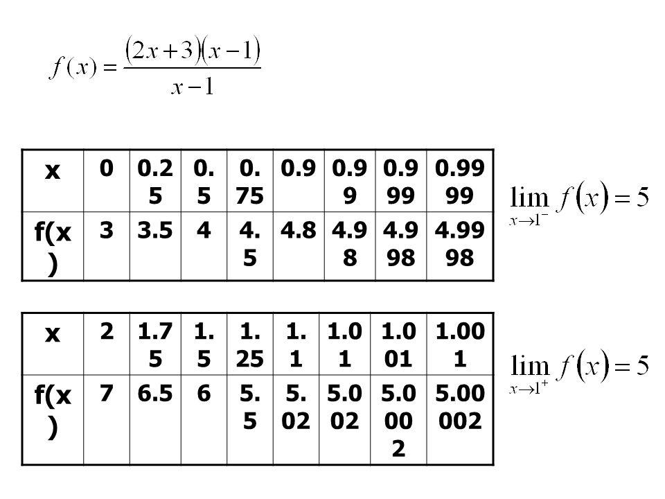 x 00.2 5 0. 5 0. 75 0.90.9 9 0.9 99 0.99 99 f(x ) 33.544. 5 4.84.9 8 4.9 98 4.99 98 x 21.7 5 1. 5 1. 25 1. 1 1.0 1 1.0 01 f(x ) 76.565. 5 5. 02 5.0 02