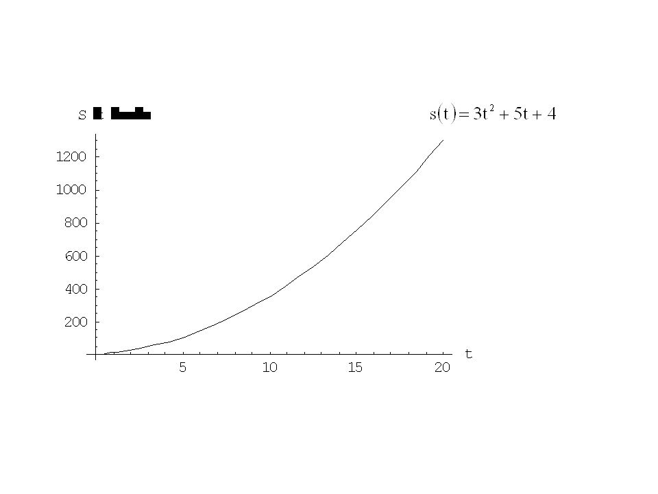 คำจำกัดความของ อนุพันธ์ : อัตราการเปลี่ยนแปลงของตัวแปรตาม (f(x)) เทียบกับตัวแปรต้น (x) ณ.