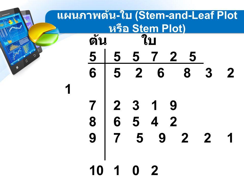 ต้น ใบ 55 5 7 2 5 65 2 6 8 3 2 1 72 3 1 9 86 5 4 2 97 5 9 2 2 1 101 0 2 แผนภาพต้น - ใบ (Stem-and-Leaf Plot หรือ Stem Plot)