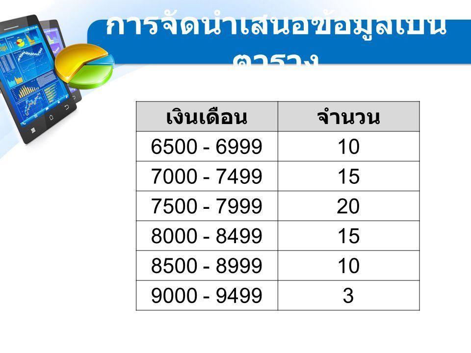 เงินเดือนจำนวน 6500 - 699910 7000 - 749915 7500 - 799920 8000 - 849915 8500 - 899910 9000 - 94993 การจัดนำเสนอข้อมูลเป็น ตาราง