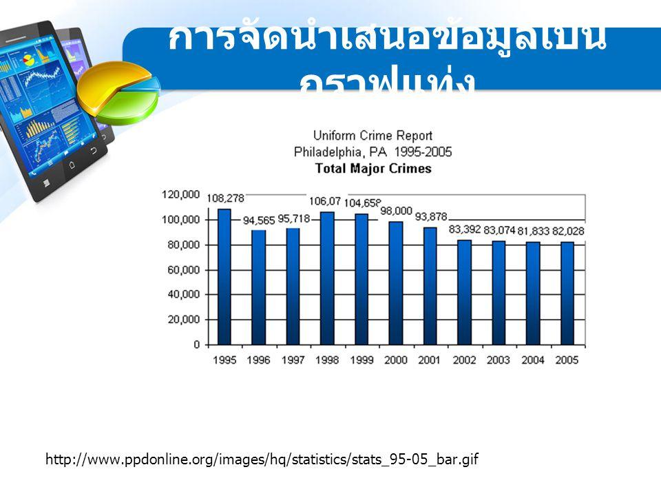 http://www.ppdonline.org/images/hq/statistics/stats_95-05_bar.gif การจัดนำเสนอข้อมูลเป็น กราฟแท่ง