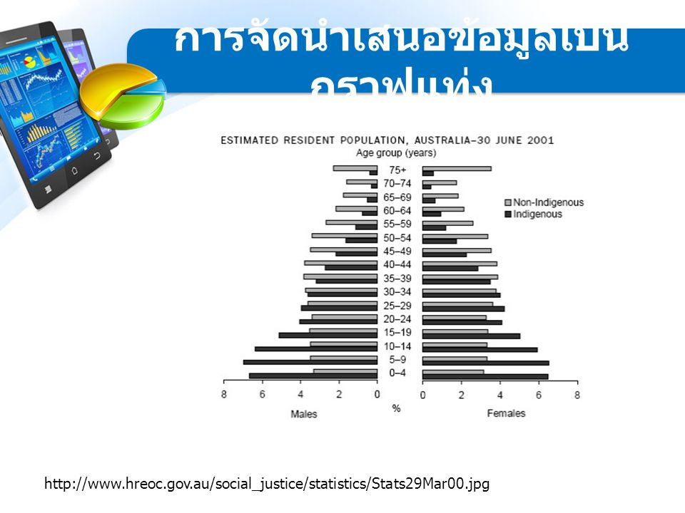 ส่วนเบี่ยงเบนมาตรฐาน (Standard deviation) เป็นการวัด การกระจายของคะแนนรอบ ๆ ค่าเฉลี่ย (Mean) ใช้ข้อมูลทุก ตัวในการคำนวณ การวิเคราะห์ข้อมูล