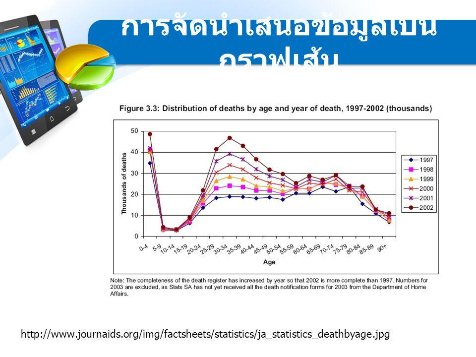 http://www.journaids.org/img/factsheets/statistics/ja_statistics_deathbyage.jpg การจัดนำเสนอข้อมูลเป็น กราฟเส้น