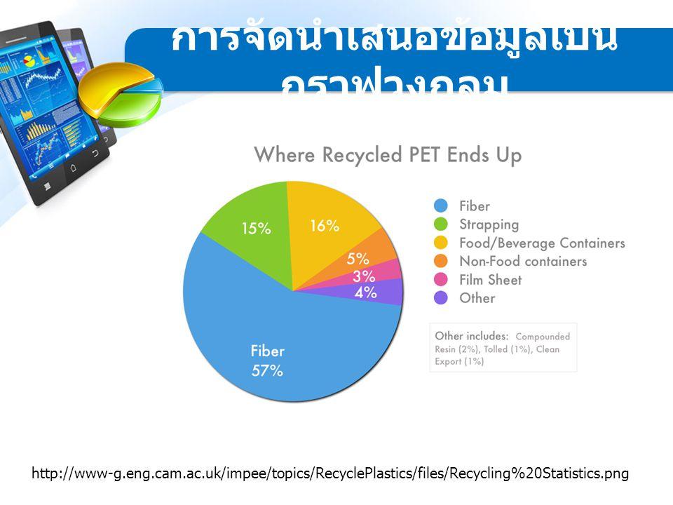 http://www-g.eng.cam.ac.uk/impee/topics/RecyclePlastics/files/Recycling%20Statistics.png การจัดนำเสนอข้อมูลเป็น กราฟวงกลม