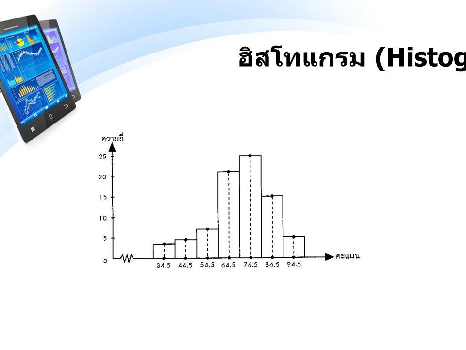 รูปหลายเหลี่ยมของความถี่ (Frequency Polygon)