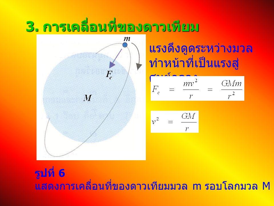 3. การเคลื่อนที่ของดาวเทียม รูปที่ 6 แสดงการเคลื่อนที่ของดาวเทียมมวล m รอบโลกมวล M แรงดึงดูดระหว่างมวล ทำหน้าที่เป็นแรงสู่ ศูนย์กลาง