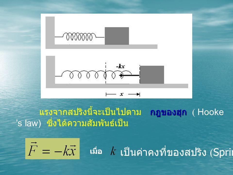 กฎของฮุก แรงจากสปริงนี้จะเป็นไปตาม กฎของฮุก ( Hooke 's law) ซึ่งได้ความสัมพันธ์เป็น เมื่อ เป็นค่าคงที่ของสปริง (Spring Constant)