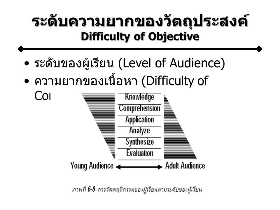 ระดับของผู้เรียน (Level of Audience) ความยากของเนื้อหา (Difficulty of Content)