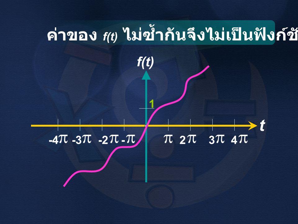 วิธีทำ f(t) -6 -4 -2 0 2 4 6 8 10 t k