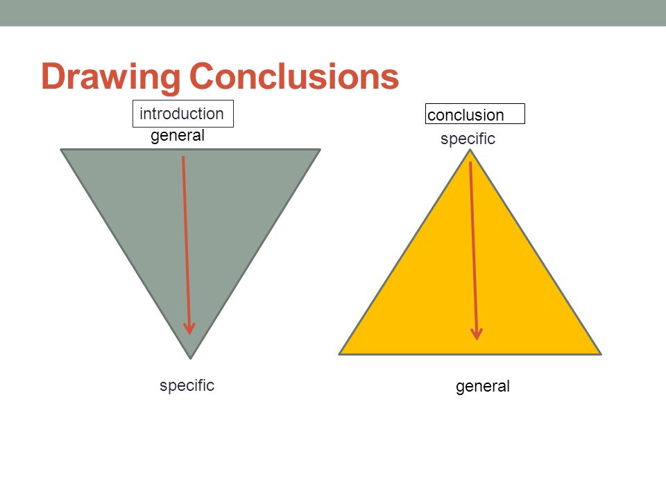 Drawing Conclusions introduction conclusion specific general specific general