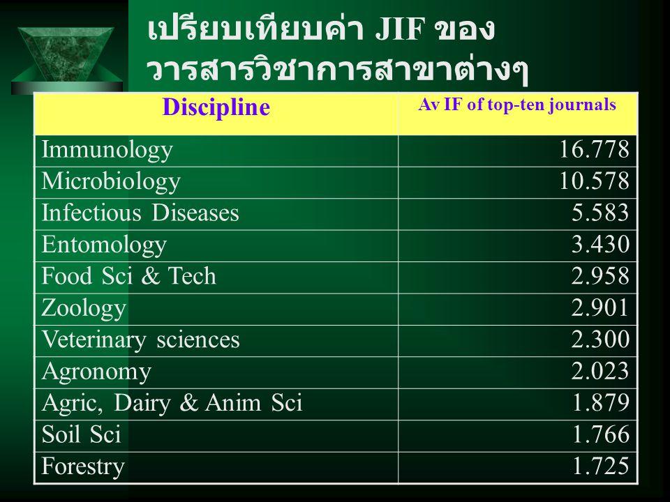 เปรียบเทียบค่า JIF ของ วารสารวิชาการสาขาต่างๆ Discipline Av IF of top-ten journals Immunology16.778 Microbiology10.578 Infectious Diseases5.583 Entomo