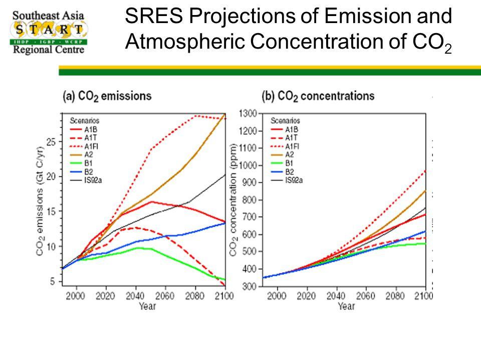 Source: แนวโน้มของการเปลี่ยนแปลงภูมิอากาศในอนาคต โดยการใช้ Global Circulation Models (GCM) ตัวอย่าง อุณหภูมิ