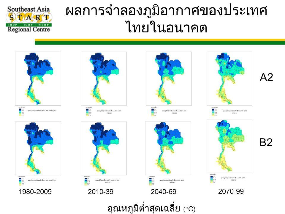 1980-20092010-392040-69 2070-99 A2 B2 อุณหภูมิต่ำสุดเฉลี่ย ( o C) ผลการจำลองภูมิอากาศของประเทศ ไทยในอนาคต