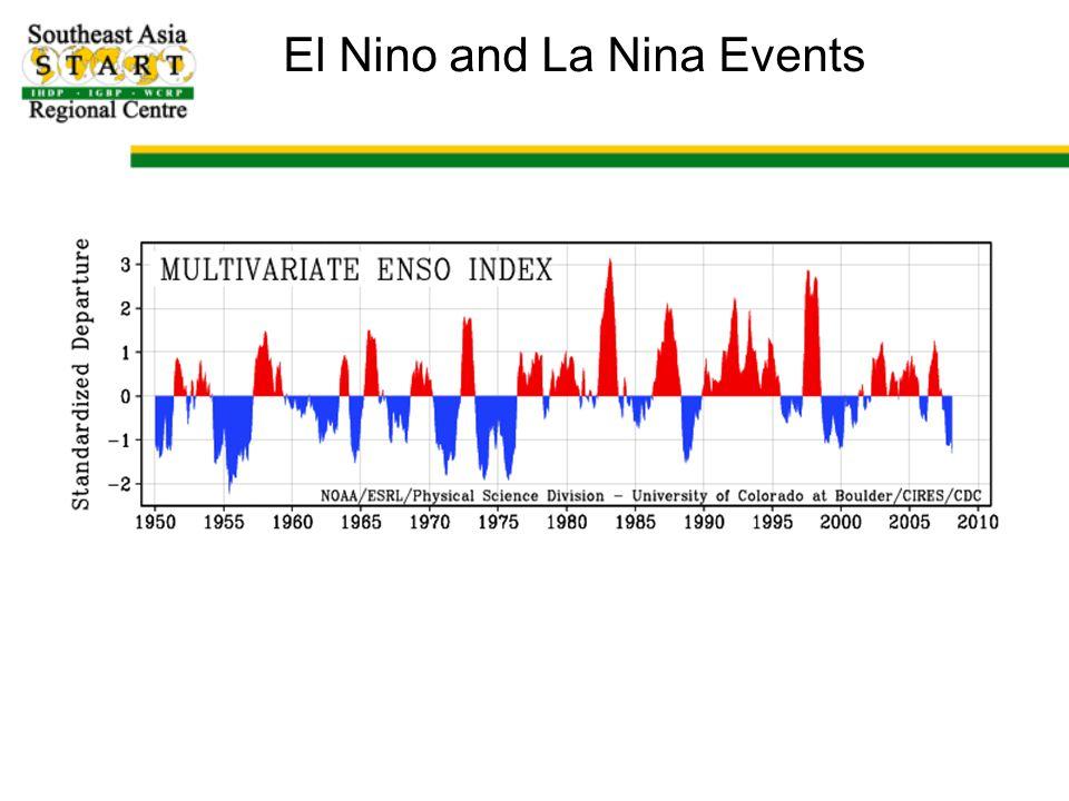 El Nino and La Nina Events