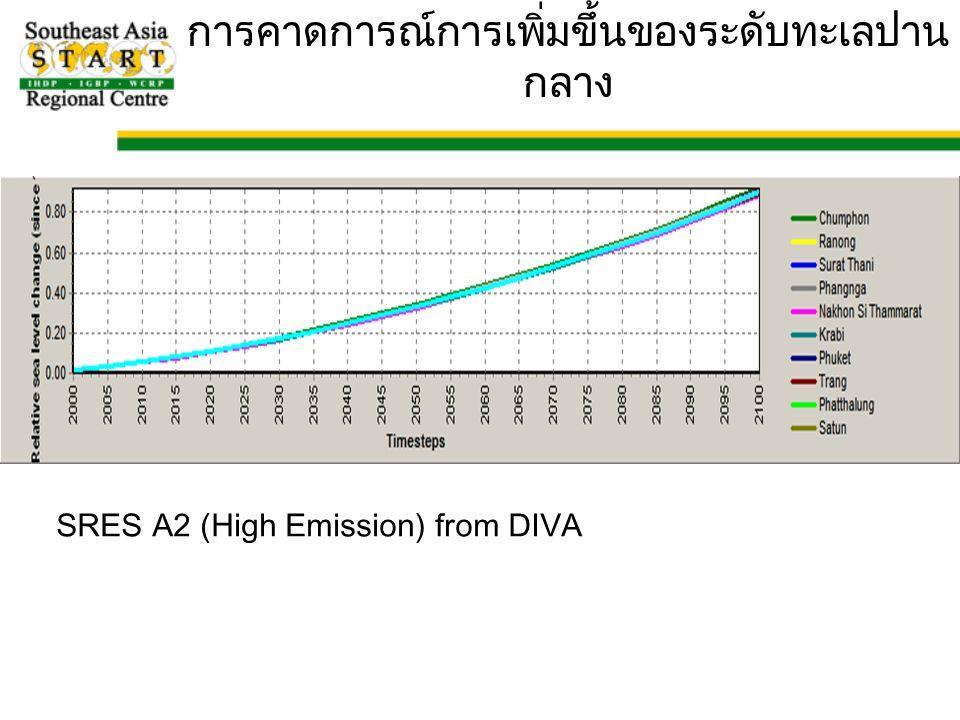 การคาดการณ์การเพิ่มขึ้นของระดับทะเลปาน กลาง SRES A2 (High Emission) from DIVA