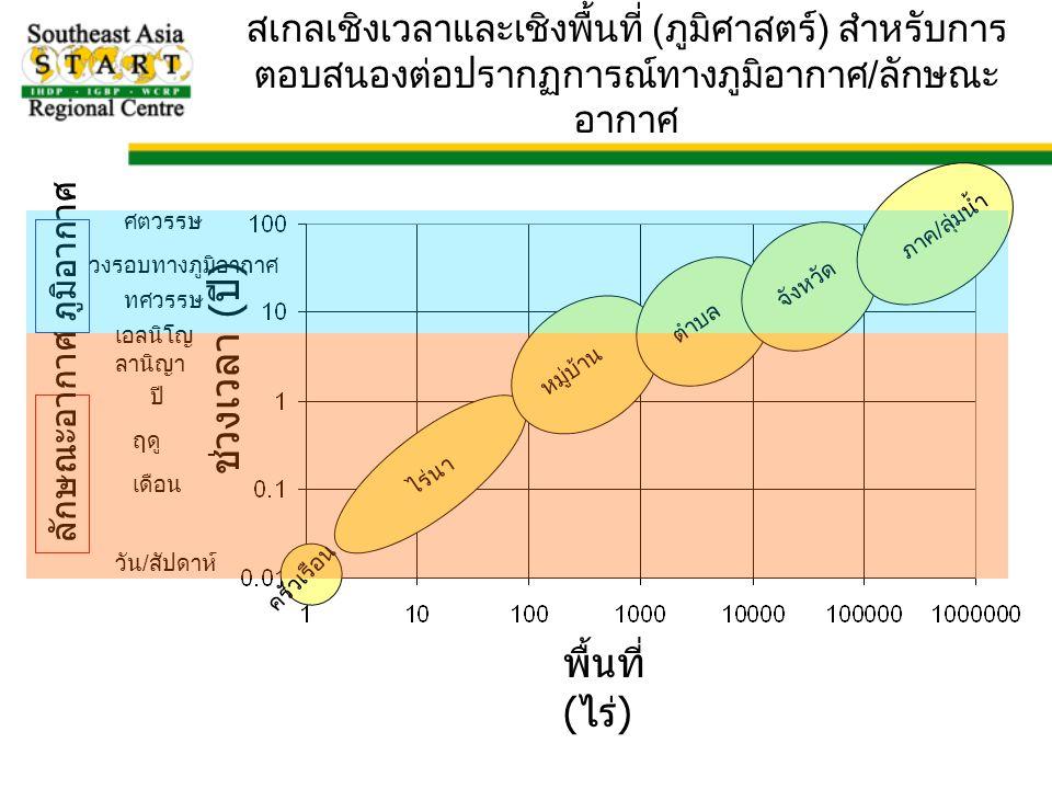 สเกลเชิงเวลาและเชิงพื้นที่ (ภูมิศาสตร์) สำหรับการ ตอบสนองต่อปรากฏการณ์ทางภูมิอากาศ/ลักษณะ อากาศ ครัวเรือน ไร่นา วัน/สัปดาห์ เดือน หมู่บ้าน ปี ตำบล จังหวัด ภาค/ลุ่มน้ำ ทศวรรษ วงรอบทางภูมิอากาศ เอลนิโญ/ ลานิญา ศตวรรษ ภูมิอากาศ ลักษณะอากาศ ฤดู พื้นที่ ( ไร่ ) ช่วงเวลา ( ปี )