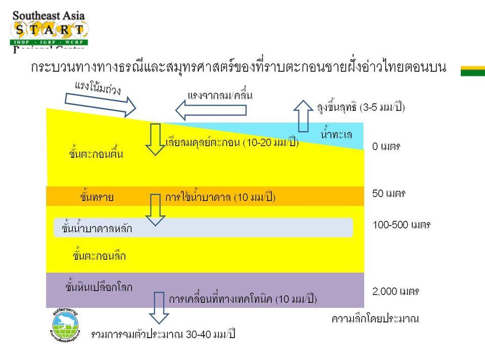 การคาดการณ์ระดับทะเลปานกลางของ ชายฝั่งอ่าวไทยตอนบน (เทียบกับปี 1990)