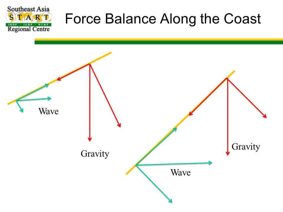 Force Balance Along the Coast Wave Gravity Wave Gravity