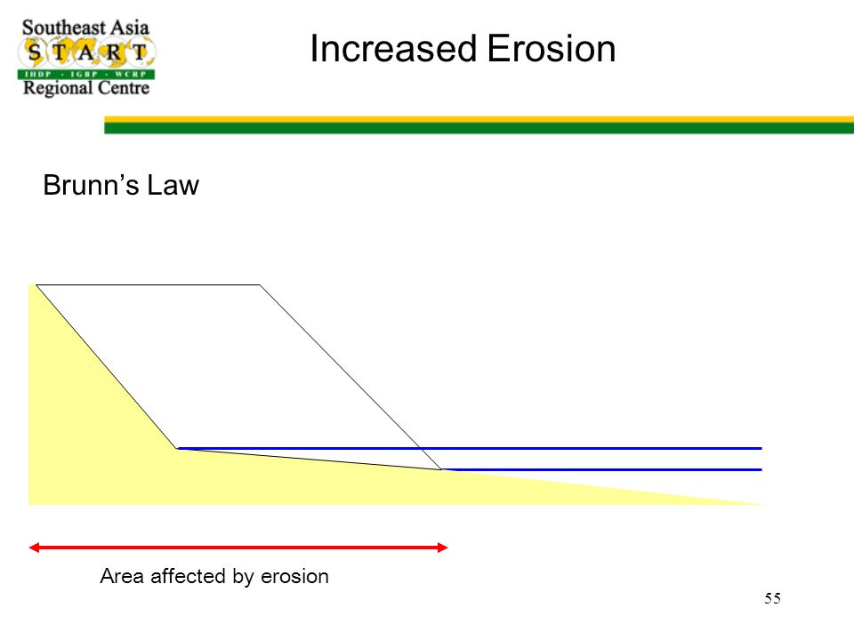 55 Increased Erosion Brunn's Law Area affected by erosion