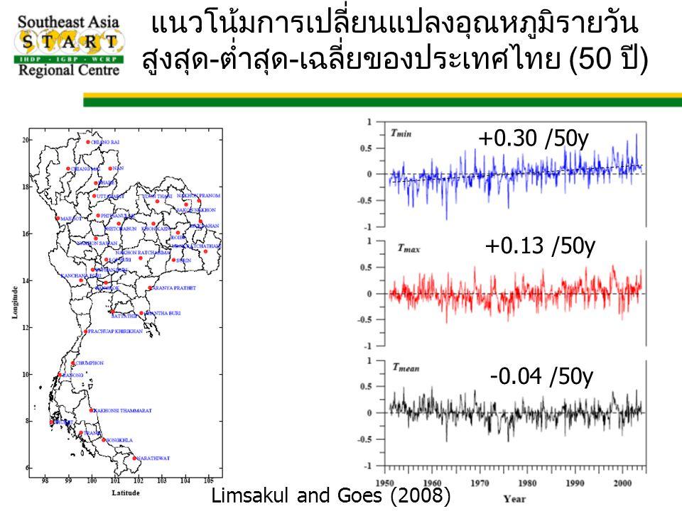 +0.30 /50y +0.13 /50y -0.04 /50y Limsakul and Goes (2008) แนวโน้มการเปลี่ยนแปลงอุณหภูมิรายวัน สูงสุด-ต่ำสุด-เฉลี่ยของประเทศไทย (50 ปี)