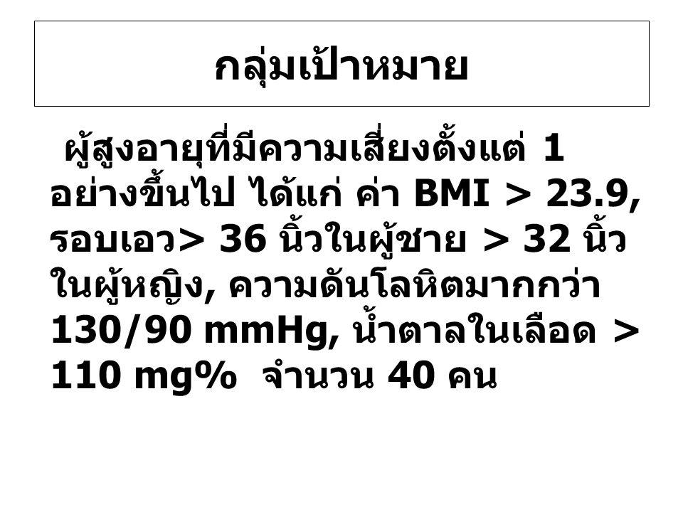 กลุ่มเป้าหมาย ผู้สูงอายุที่มีความเสี่ยงตั้งแต่ 1 อย่างขึ้นไป ได้แก่ ค่า BMI > 23.9, รอบเอว > 36 นิ้วในผู้ชาย > 32 นิ้ว ในผู้หญิง, ความดันโลหิตมากกว่า