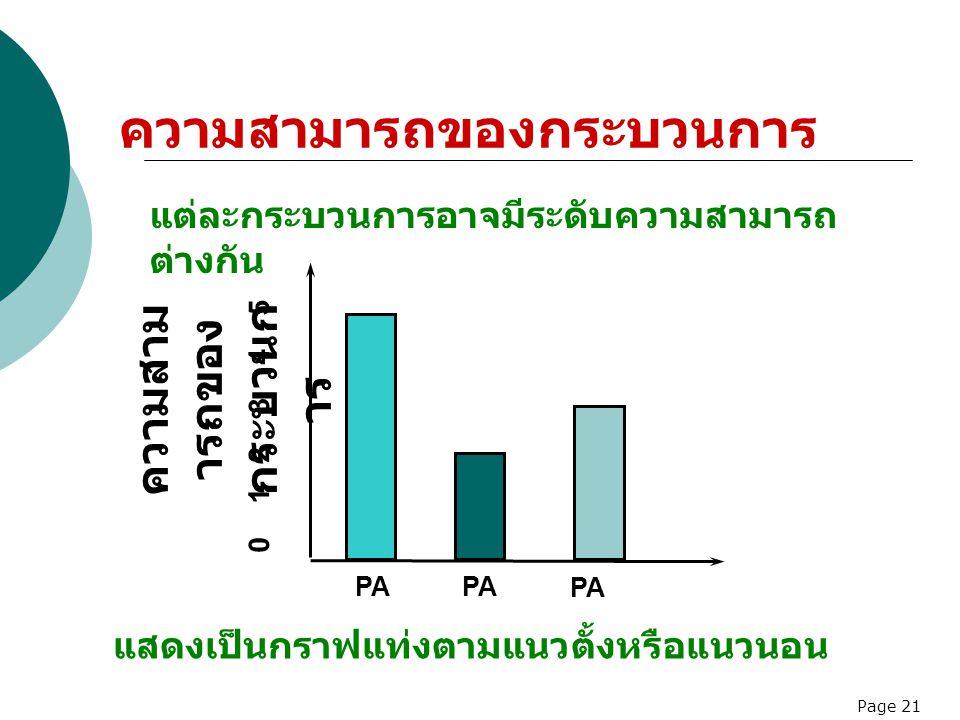 Page 21 แสดงเป็นกราฟแท่งตามแนวตั้งหรือแนวนอน PA ความสาม ารถของ กระบวนก าร 0 1 2 3 4 5 PA ความสามารถของกระบวนการ แต่ละกระบวนการอาจมีระดับความสามารถ ต่า
