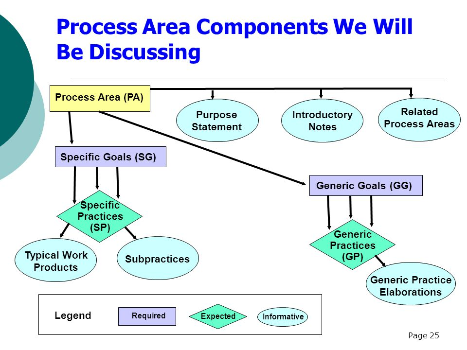 Page 25 Process Area Components We Will Be Discussing Related Process Areas Introductory Notes Typical Work Products Subpractices Expected Informative Specific Goals (SG) Generic Goals (GG) Required Purpose Statement Specific Practices (SP) Generic Practices (GP) Generic Practice Elaborations Legend Process Area (PA)