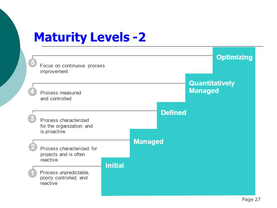 Page 27 1 2 3 4 5 Maturity Levels -2 Process unpredictable, poorly controlled, and reactive Process characterized for projects and is often reactive Process characterized for the organization and is proactive Process measured and controlled Focus on continuous process improvement Optimizing Quantitatively Managed Defined Initial Managed Optimizing Defined