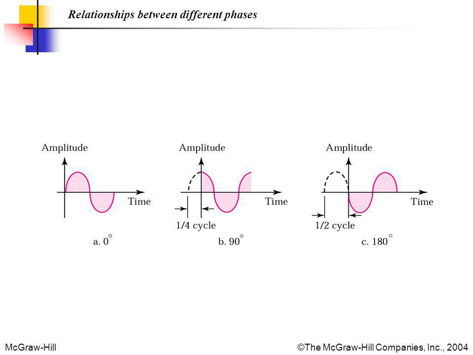 McGraw-Hill©The McGraw-Hill Companies, Inc., 2004 Relationships between different phases
