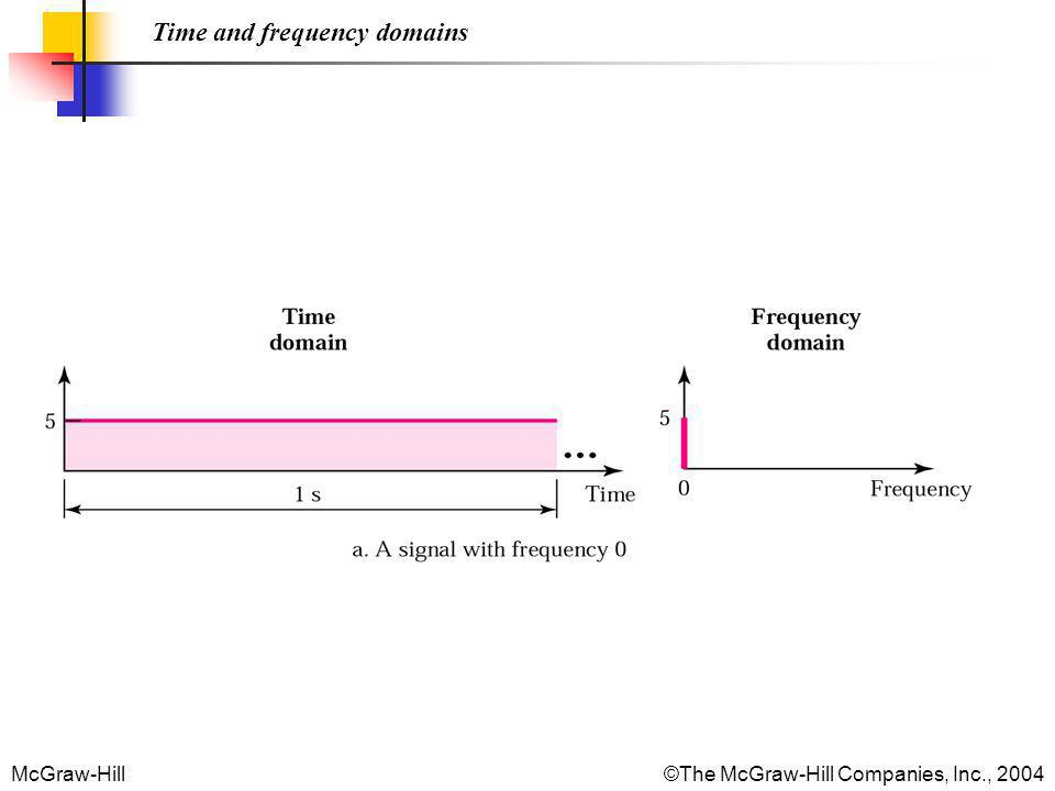McGraw-Hill©The McGraw-Hill Companies, Inc., 2004 Time and frequency domains