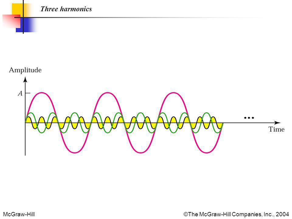 McGraw-Hill©The McGraw-Hill Companies, Inc., 2004 Three harmonics