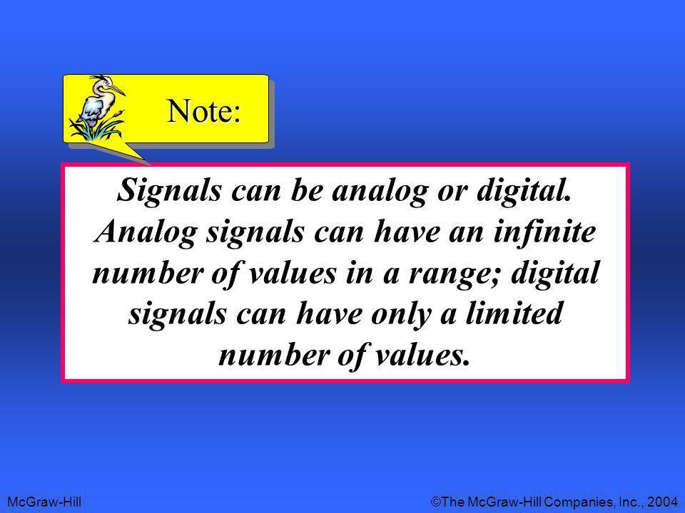 McGraw-Hill©The McGraw-Hill Companies, Inc., 2004 Figure 2.18 Digital versus analog