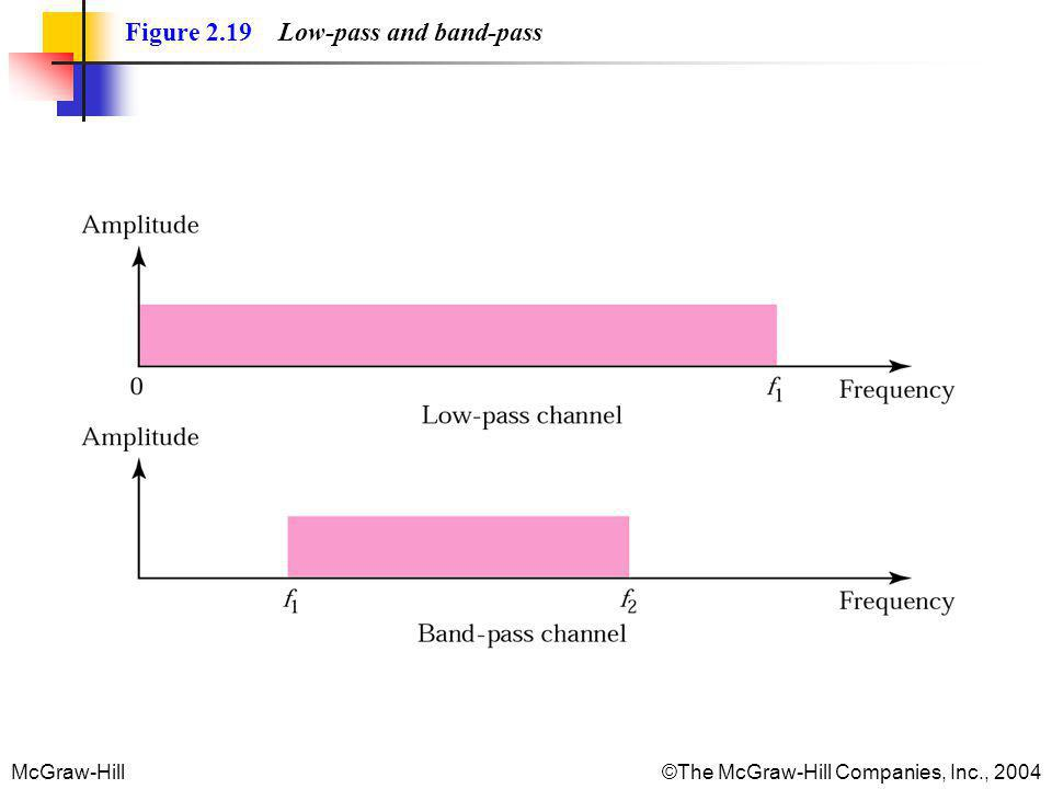 McGraw-Hill©The McGraw-Hill Companies, Inc., 2004 Figure 2.19 Low-pass and band-pass
