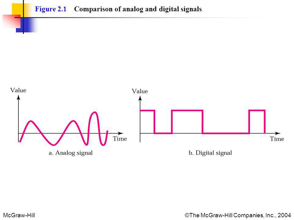 McGraw-Hill©The McGraw-Hill Companies, Inc., 2004 Figure 2.1 Comparison of analog and digital signals